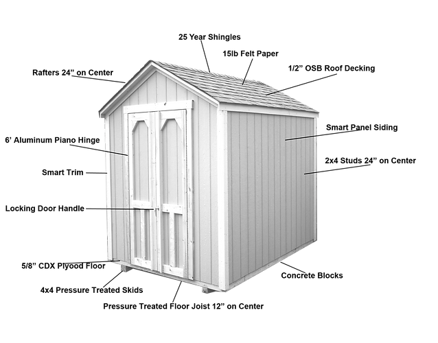 """This image lists all of the things that come standard on our buildings. 25 Year Shingles, 15lb Felt Paper, 1/2"""" OSB Roof Decking, Smart Panel Siding, 2x4 Wall Studs 24"""" on Center, Concrete Blocks, Pressure Treated Floor Joist 12"""" on Center, Locking Door"""