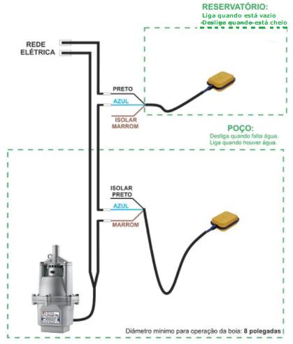 Esquema de ligação de uma Bóia para caix