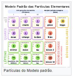 Modelo Padrão das Partículas Elementares.png