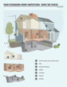 What is inspected by Orange County's Pacific West Home Inspection