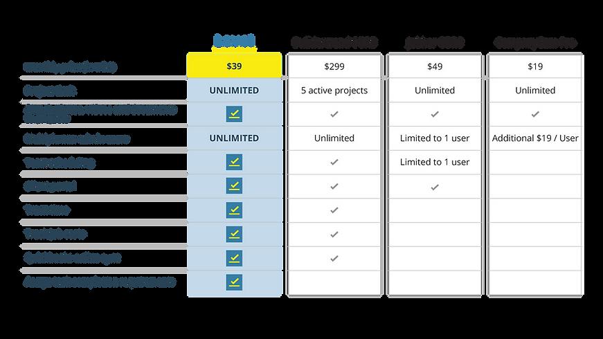 Check-the-level-vs-Buildertrend-vs-jobbe