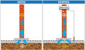 Solución al problema de humedad de cimientos