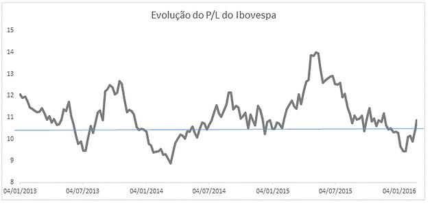 0cab45741 Mas o que fez com o que o índice apresentasse forte elevação ontem e nas  últimas semanas?