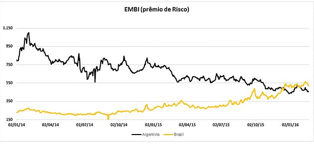 """3be4e03be Abaixo o gráfico sobre o risco país, Argentina x Brasil, onde a Argentina  possui um menor """"nível de risco"""", só com as expectativas mais positivas por  ..."""