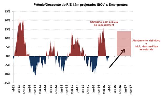 3c86adbeb c) Expectativas positivas - Logo, com um curto prazo relativamente  favorável para os emergentes e um médio/longo prazo com expectativas  positivas quanto a ...