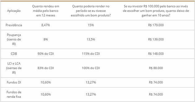 709171ac3 O estudo considerou as aplicações financeiras mais populares do Brasil:  Poupança, CDB, LCI, LCA, VGBL só com Renda Fixa, PGBL só com renda fixa, ...