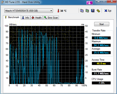 Test results of a hard drive that worked extremely slow