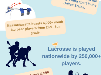 Quick Fun Facts about Lacrosse [Infographic]