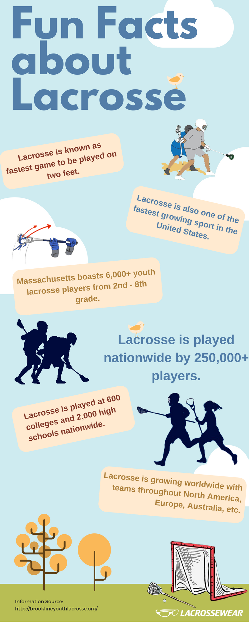 Fun Facts Lacrosse