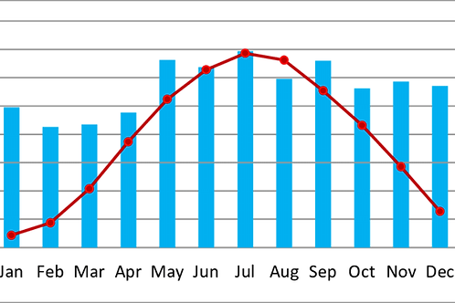 Monthly Climatic Summary, One Location - Annual Subscription