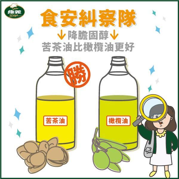 維義小教室-降膽固醇用哪種油好呢?