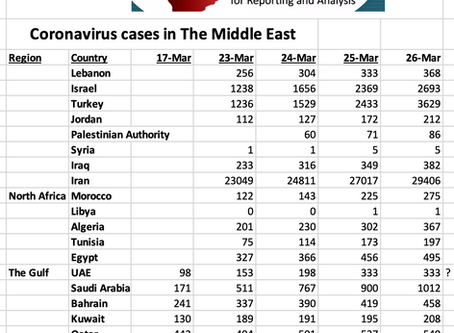 Coronavirus in the Middle East DAILY updates by MECRA
