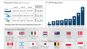 What you need to know about the F-35 program today
