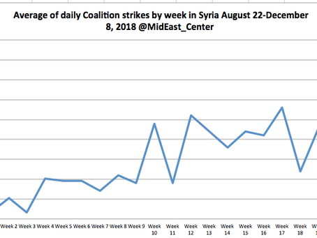 From 1.6 airstrikes a day to 39 a day: How the US-led Coalition's air campaign helped take Hajin