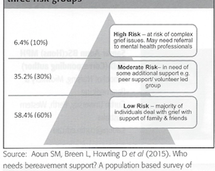 Ny forskning visar att det effektivaste stödet finns i den sörjandes omgivning.