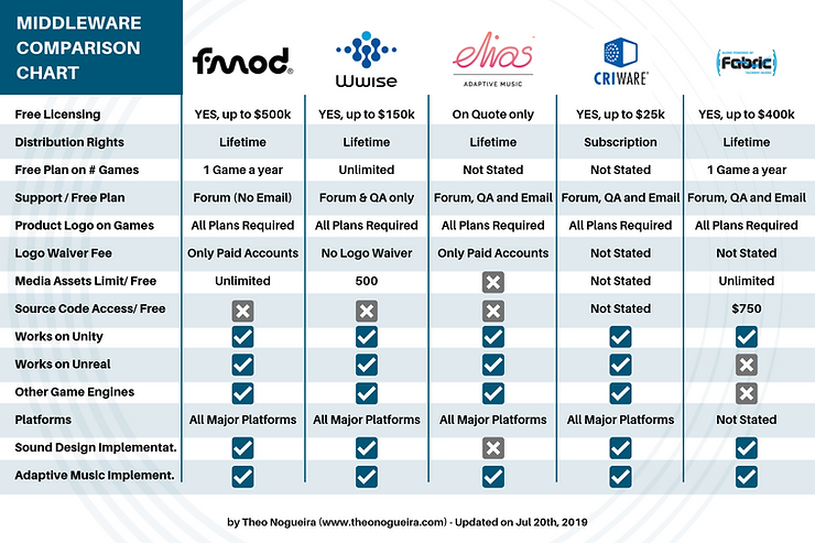 Middleware Comparison Chart