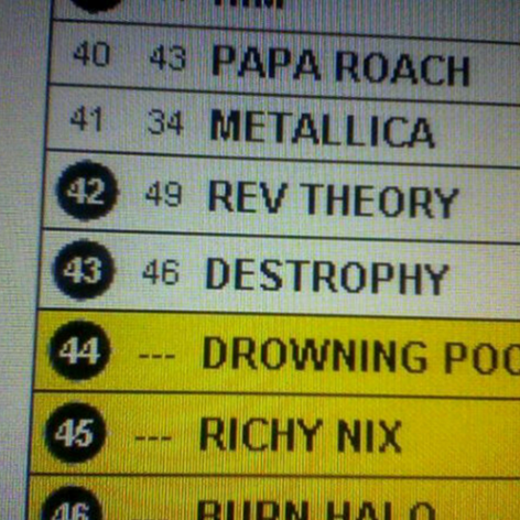 iLA artists Destrophy climb another 3 spots to claim #43 position at Rock Radio.