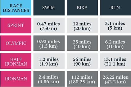 triathlon distances.png