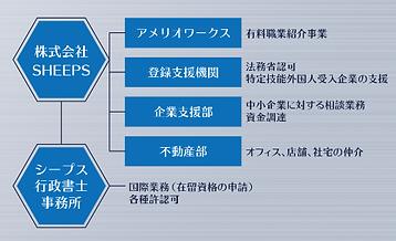 シープス組織図.png