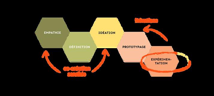 Design_Thinking_2020_expérimentation2.pn