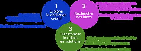 Un méthode en 3 temps pour cracker des solutions innovantes et réalistes
