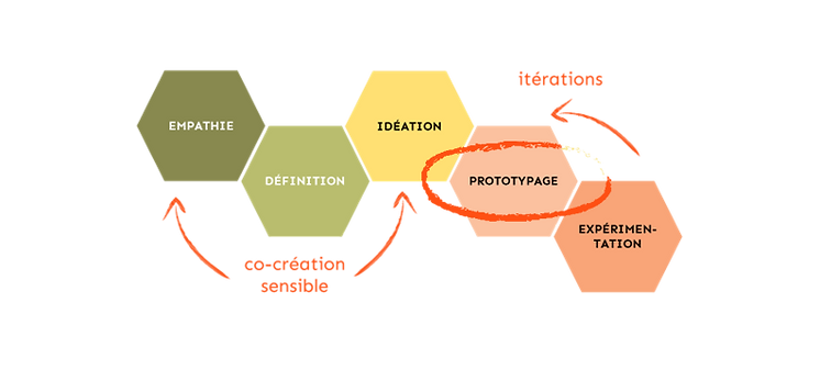 Design_Thinking_2020_prototypage.png