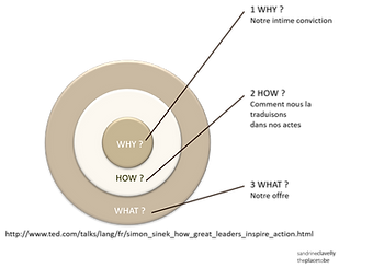 Golden Circle de Simon Sinek