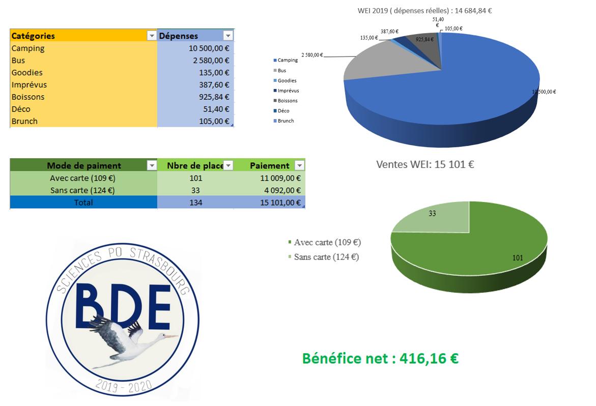 Budget WEI 2019-2020