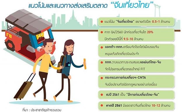 นักท่องเที่ยวจีนทะลักเข้าไทย