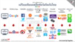 Infographic | ประเทศไทย | China Marketing บริการทำการตลาดจีน