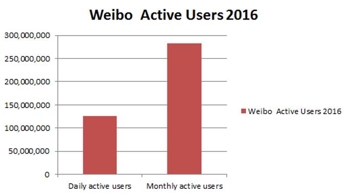 Weibo กับสถิติที่น่าสนใจ