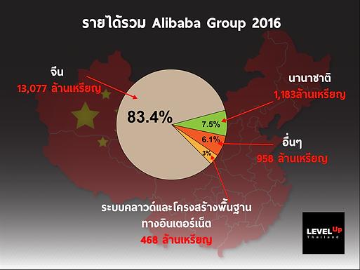 รายได้รวม Alibaba Group ปี 2016