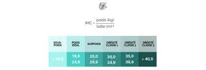 Classement des catégories d'indice de masse corporelle et calcul