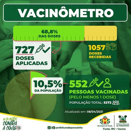 PREFEITURA DE PARAZINHO CRIA VACINÔMETRO, POPULAÇÃO PODE ACOMPANHAR EM TEM REAL