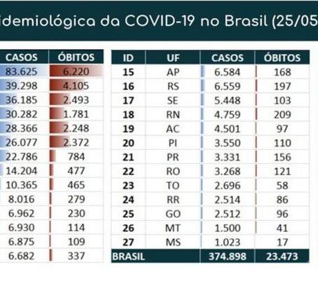 COM 807 MORTES EM 24H, BRASIL TEM MAIS DE 23 MIL VÍTIMAS DA COVID-19; CASOS SÃO 374.898