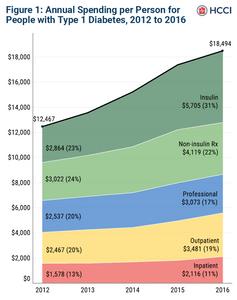 Rx spending diabetics