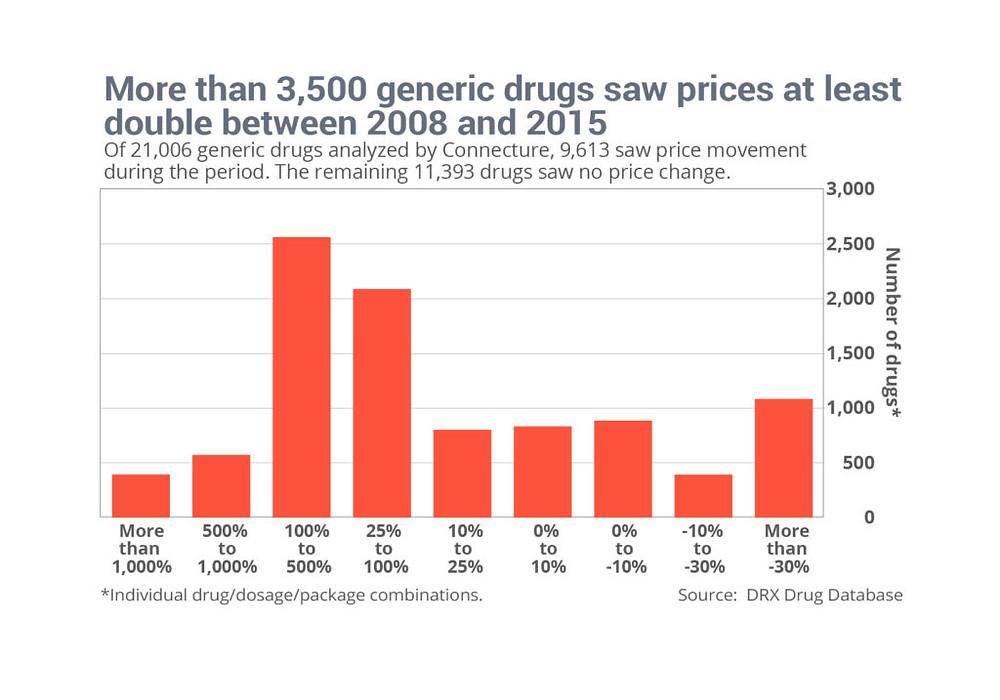 Generic Drug Prices Rising