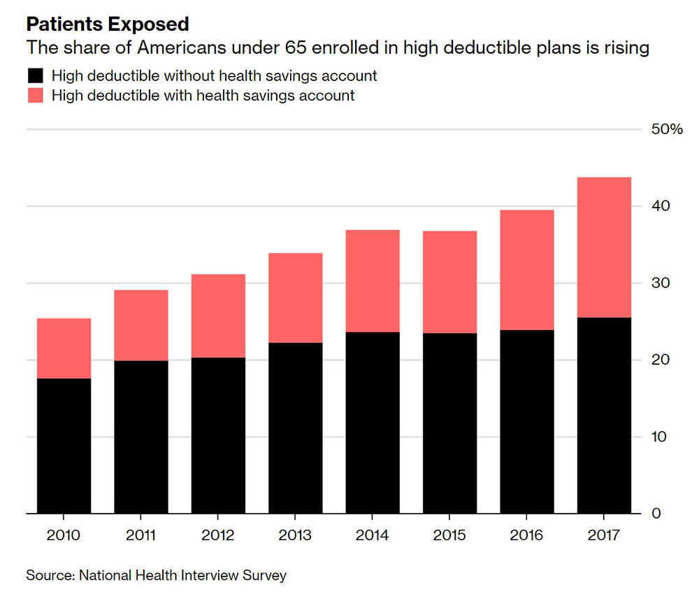 Percent of People with High Deductible Plan By Year