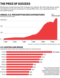 Drug Prices Too High | Save with Scripta