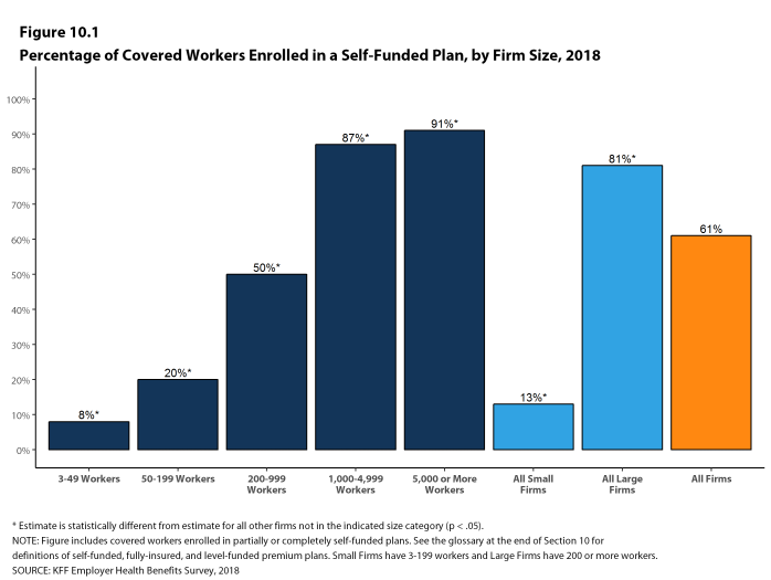 Percentage of Workers Self Funded Plans 2018