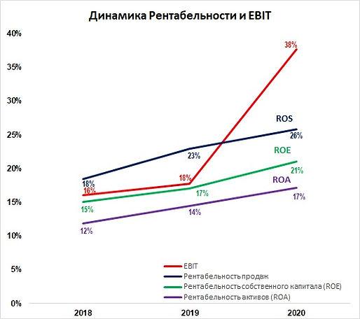 график 3 ebit.jpg