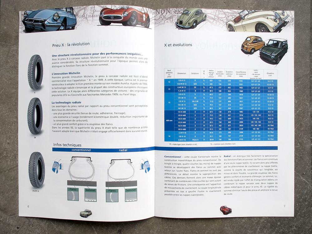 Illustration Michelin Pneus collection