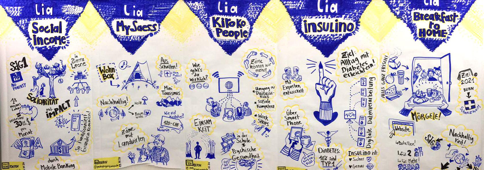 LIA - Lean innovation award 2020