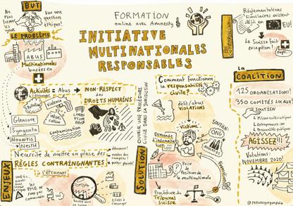 Initiative Mutlinationales Responsables
