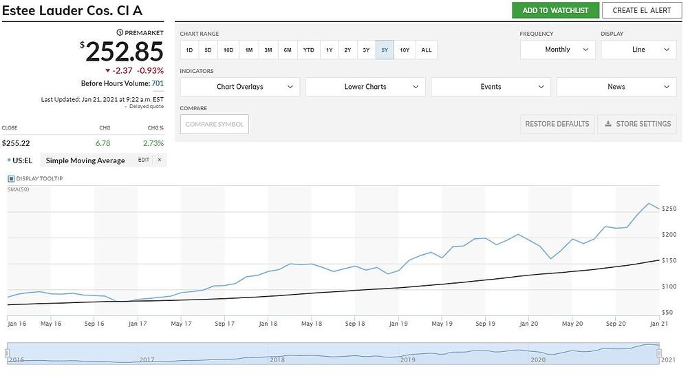 Rast akcií spoločnosti Estee Lauder