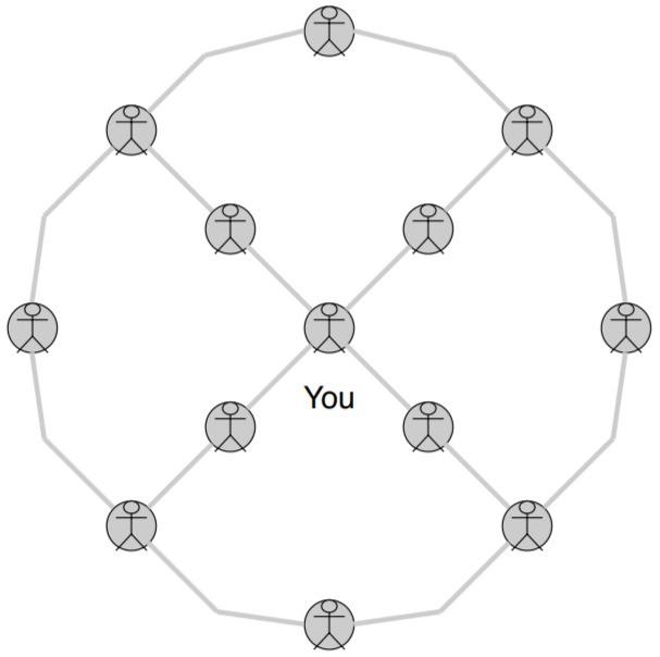 Neutral Network