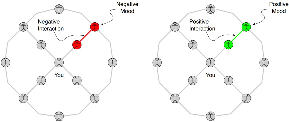 Negative & Positive Network Affects