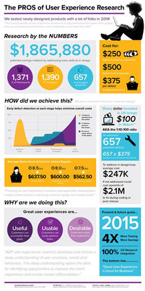 User Research + User Experience Infographic