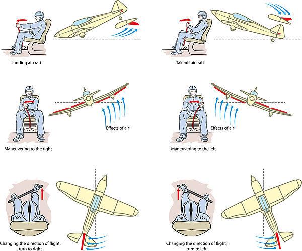 תרשים המתאר איך איך מתבצעת השליטה במטוס על שלט