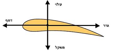 תרשים המסביר על 4 הכוחות הפועלים על כנף